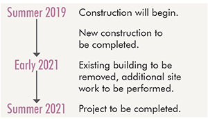 Timeline: Summer 2019, construction will begin. New Construction to be completed by early 2021. Early 2021, Existing building to be removed, additional site work to be performed. Summer 2021, project to be completed.