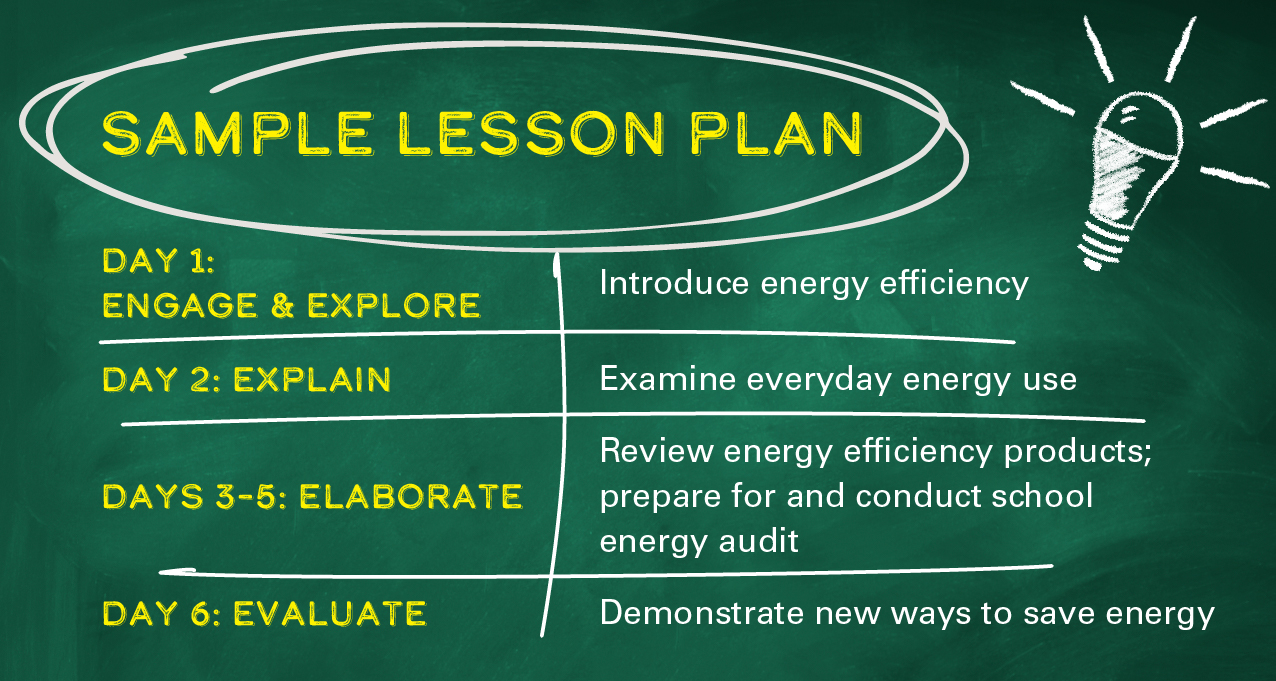 Sample Lesson Plan. Day 1: Engage and Explore - introduce energy efficiency. Day 2: Explain - examine everyday energy use. Days 3-5: Elaborate - review energy efficiency products; prepare for and conduct school energy audit. Day 6: Evaluate - demonstrate new ways to save energy.