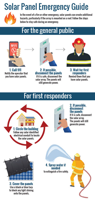 Thumbnail for Solar Panel Emergency Guide infographic